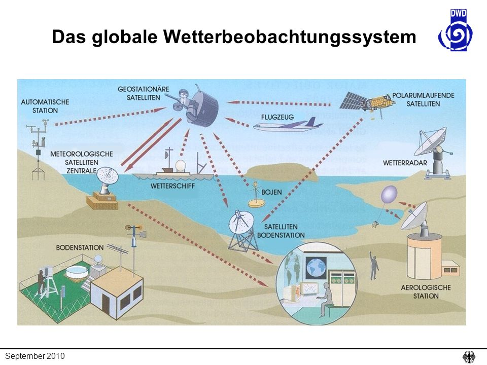 Das globale Wetterbeobachtungssystem