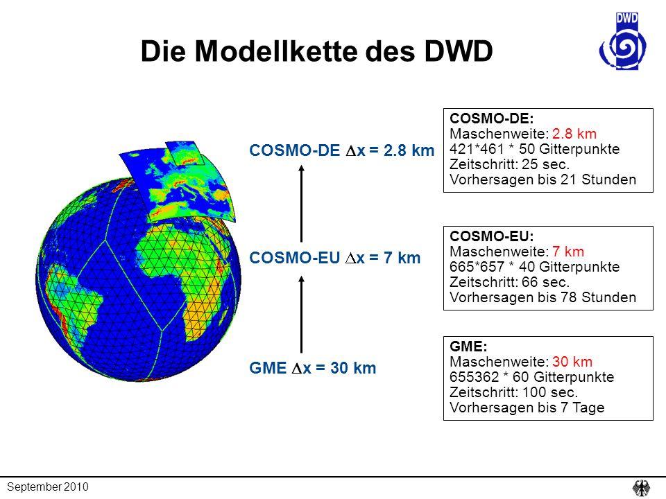 Die Modellkette des DWD