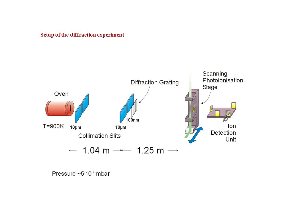 Setup of the diffraction experiment