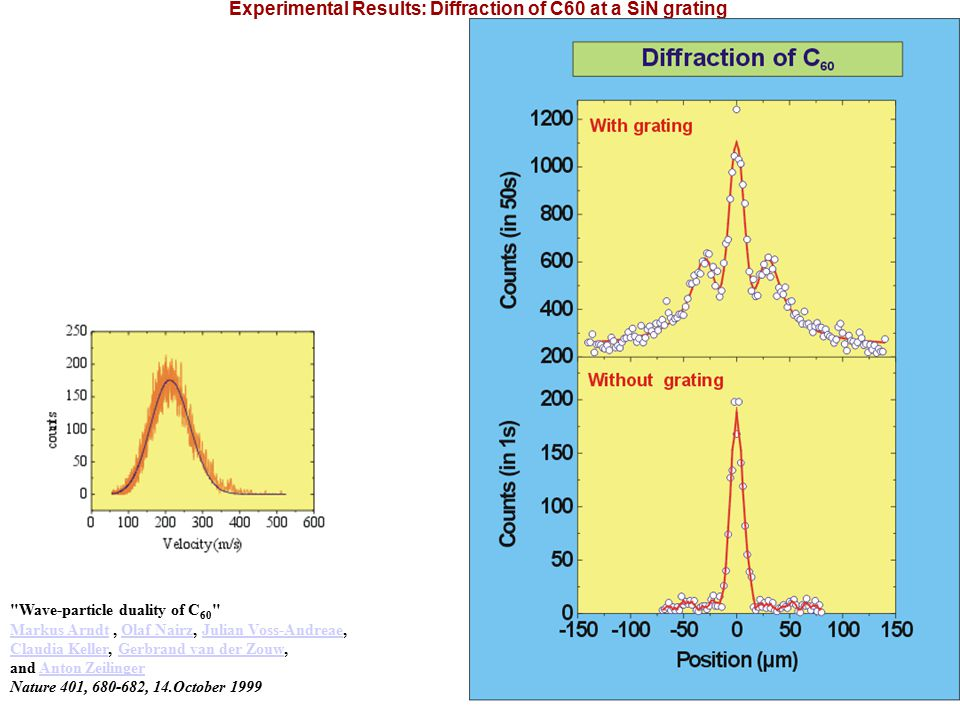 Experimental Results: Diffraction of C60 at a SiN grating