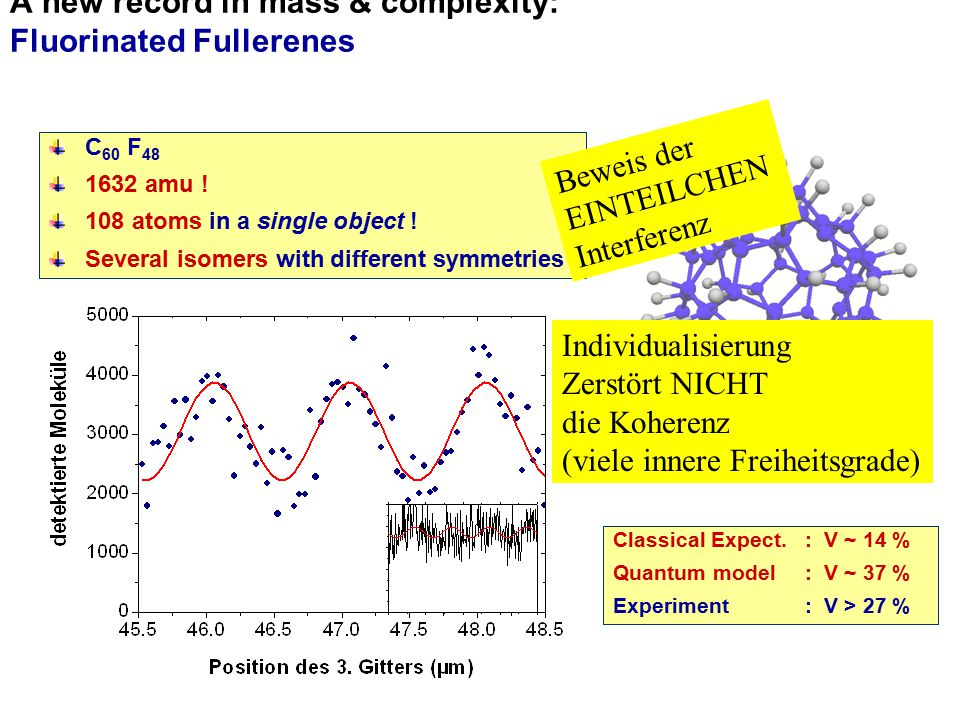 A new record in mass & complexity: Fluorinated Fullerenes