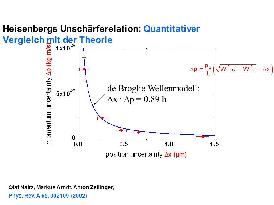 Heisenbergs Unschärferelation: Quantitativer Vergleich mit der Theorie