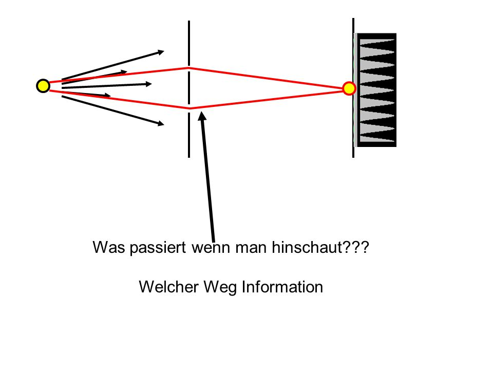 Was passiert wenn man hinschaut Welcher Weg Information