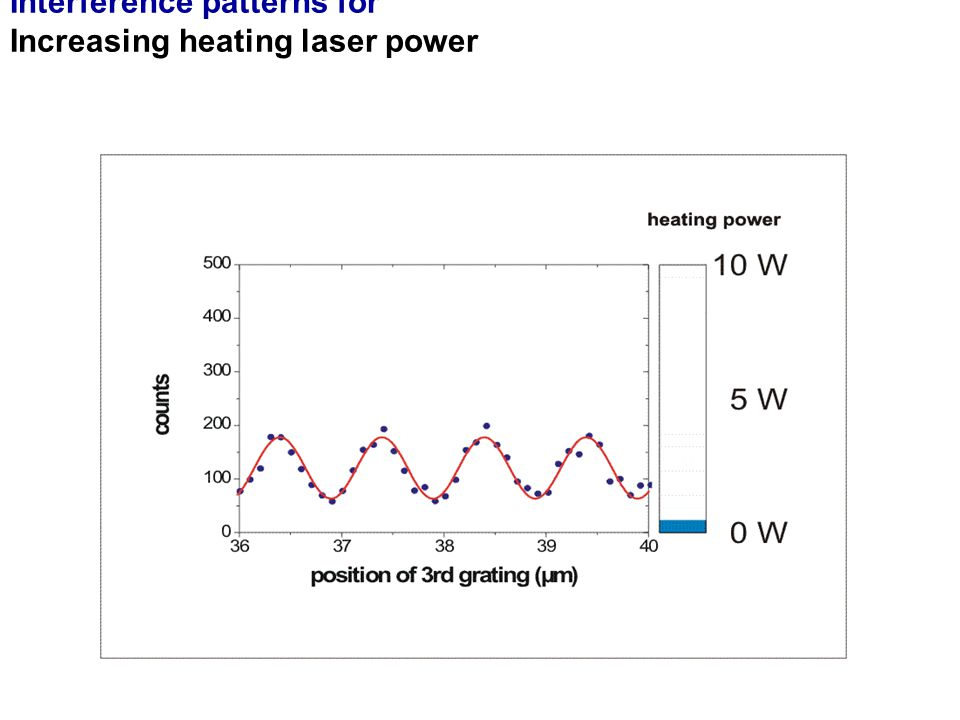 Interference patterns for Increasing heating laser power