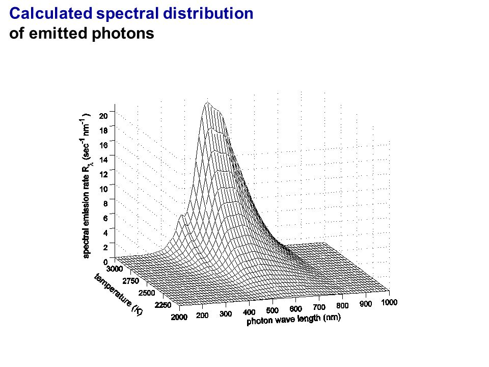 Calculated spectral distribution of emitted photons