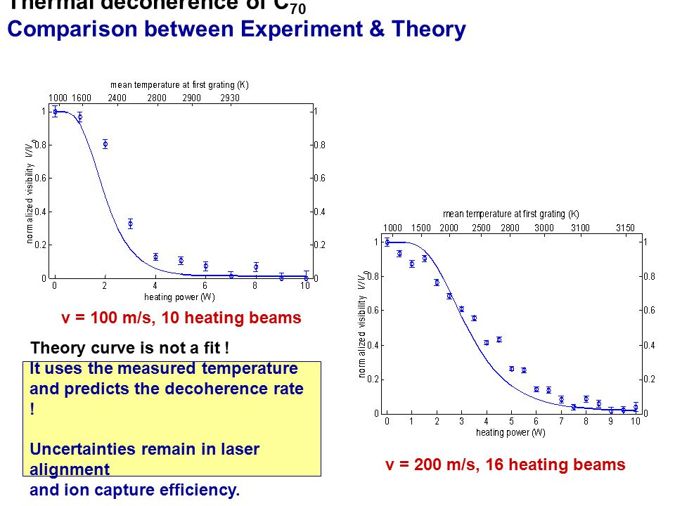 Thermal decoherence of C70 Comparison between Experiment & Theory
