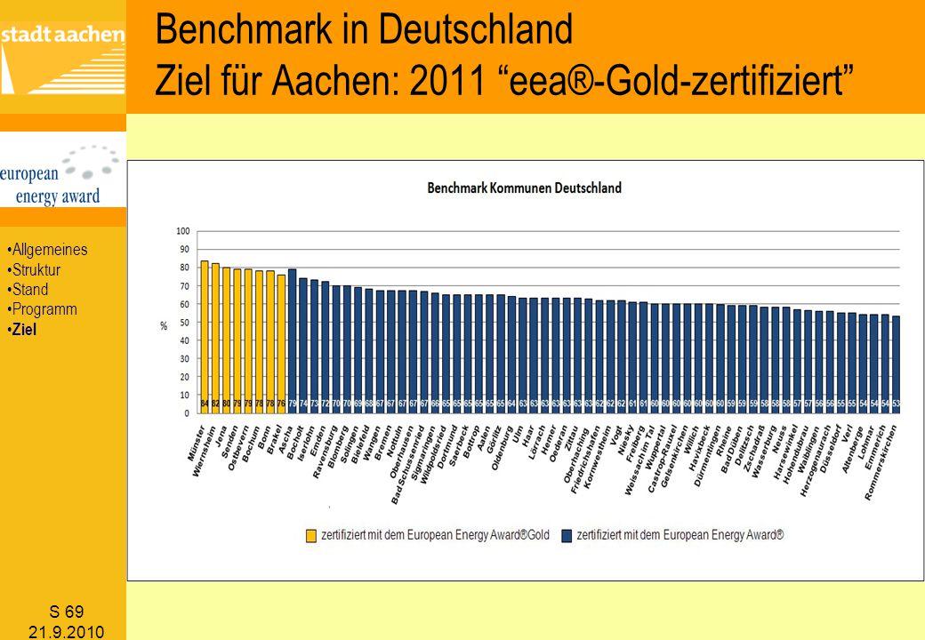 Benchmark in Deutschland Ziel für Aachen: 2011 eea®-Gold-zertifiziert