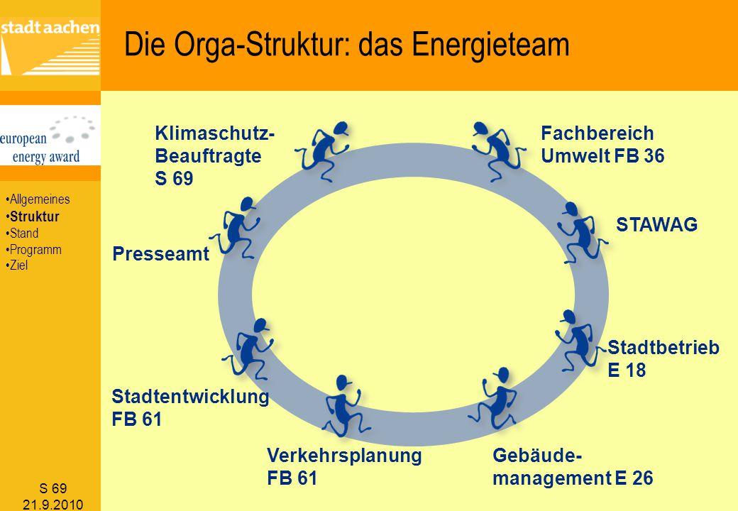 Die Orga-Struktur: das Energieteam
