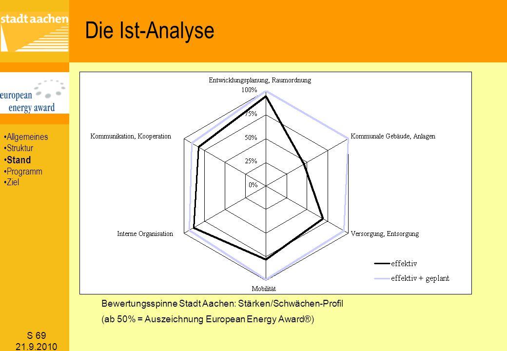 Die Ist-Analyse Stand Allgemeines Struktur Programm Ziel