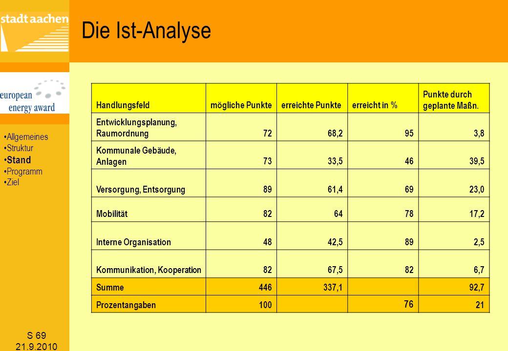 Die Ist-Analyse Stand 76 Handlungsfeld mögliche Punkte