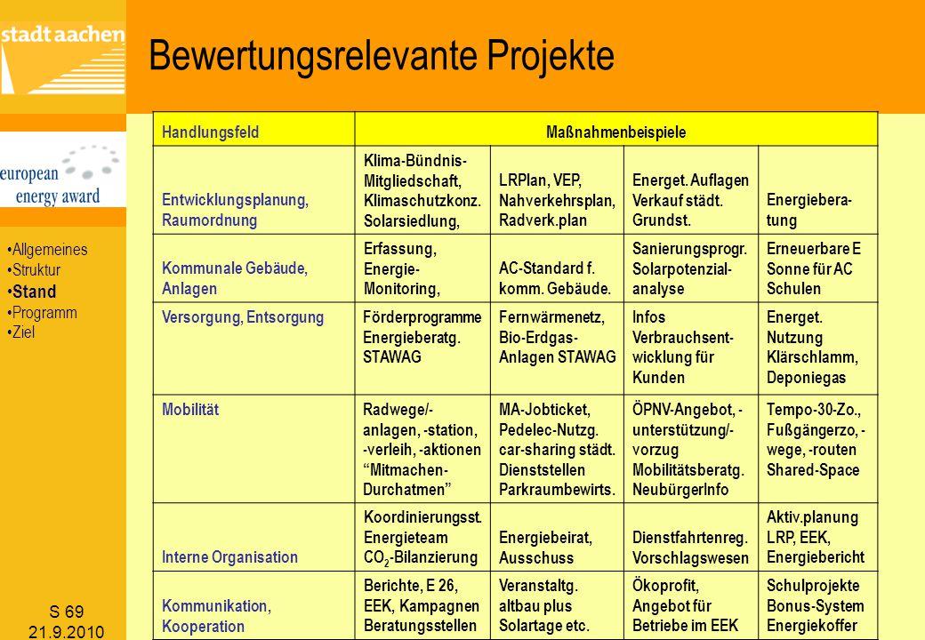 Bewertungsrelevante Projekte