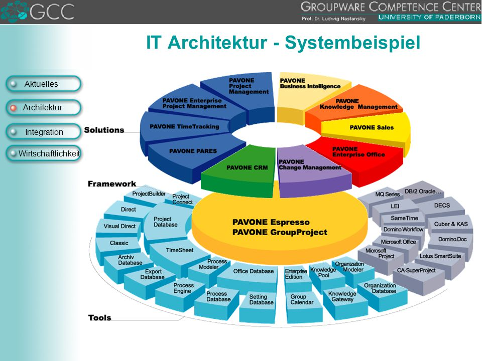 IT Architektur - Systembeispiel