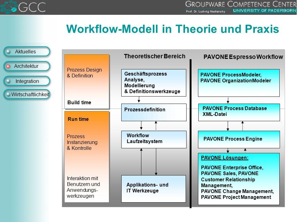 Workflow-Modell in Theorie und Praxis