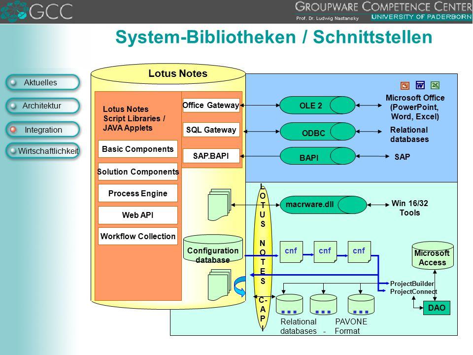System-Bibliotheken / Schnittstellen