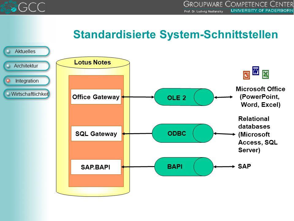 Standardisierte System-Schnittstellen