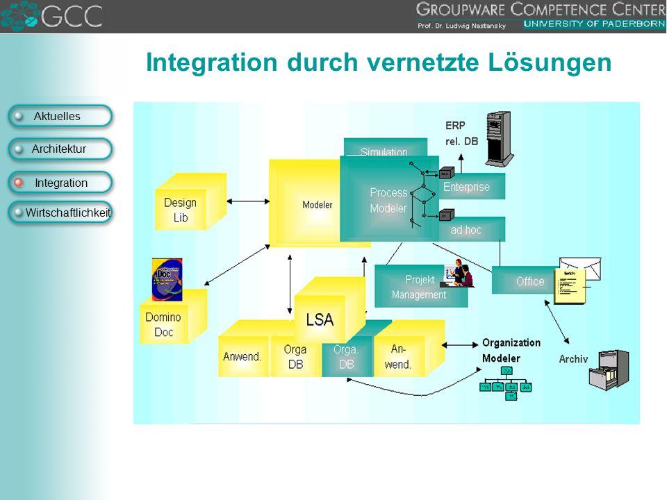 Integration durch vernetzte Lösungen