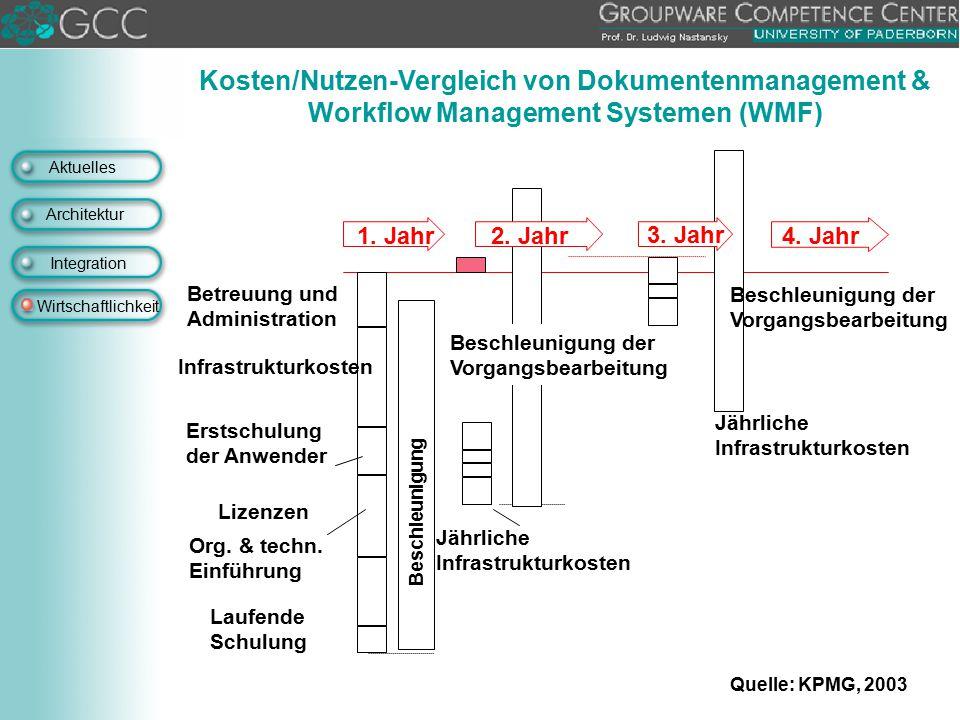 Kosten/Nutzen-Vergleich von Dokumentenmanagement & Workflow Management Systemen (WMF)