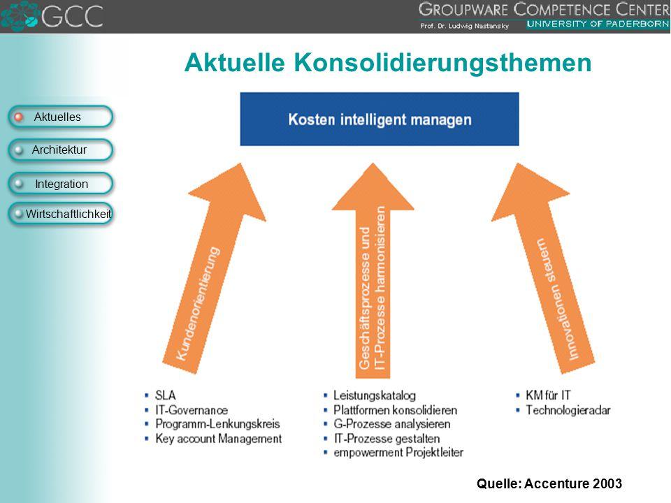 Aktuelle Konsolidierungsthemen