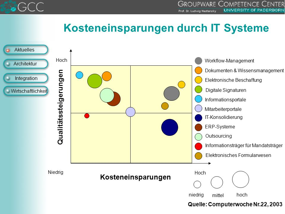 Kosteneinsparungen durch IT Systeme