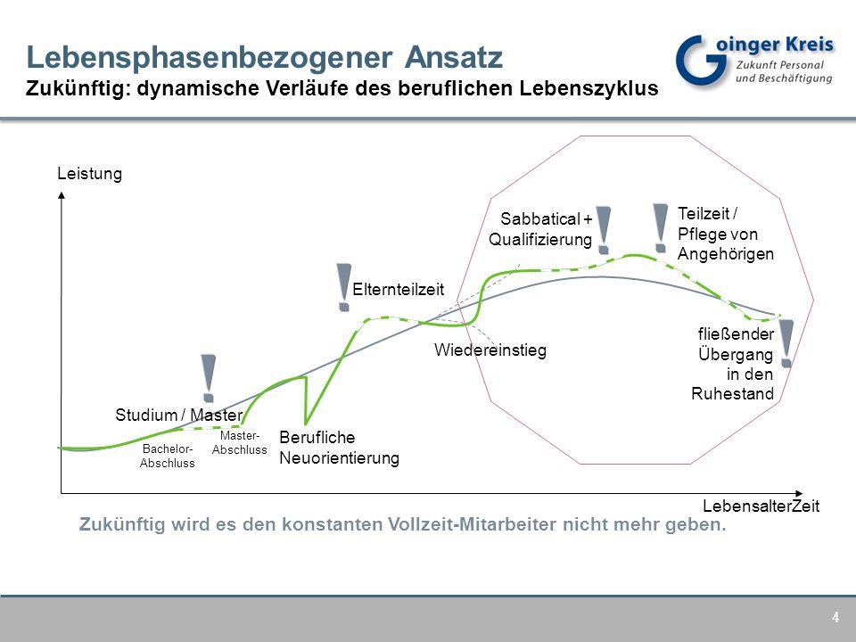 Lebensphasenbezogener Ansatz Zukünftig: dynamische Verläufe des beruflichen Lebenszyklus