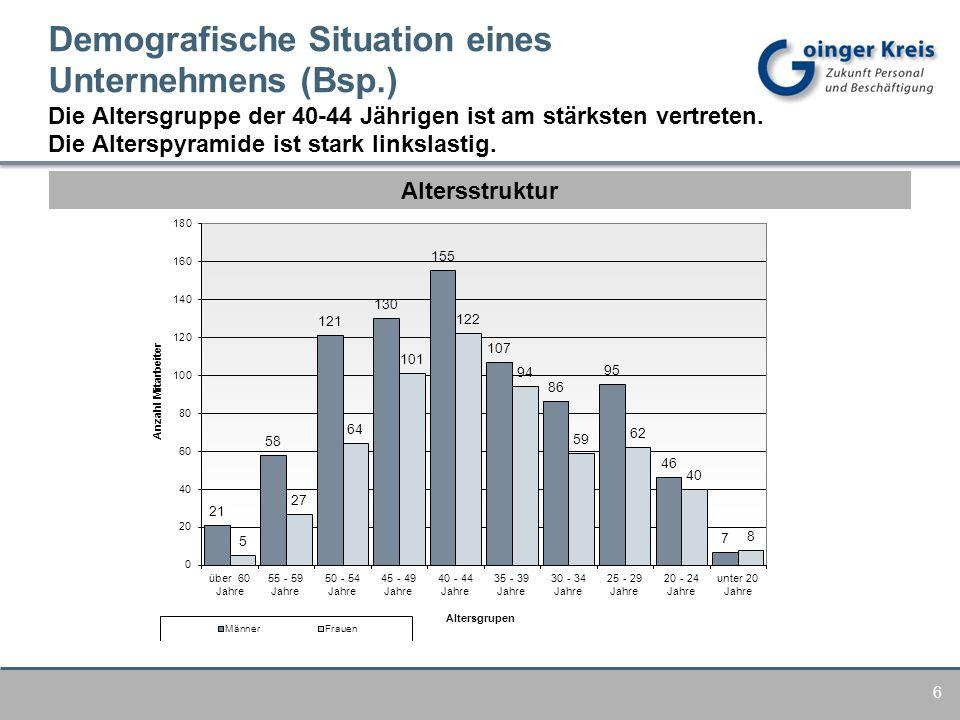 Demografische Situation eines Unternehmens (Bsp