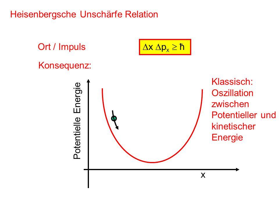 Heisenbergsche Unschärfe Relation