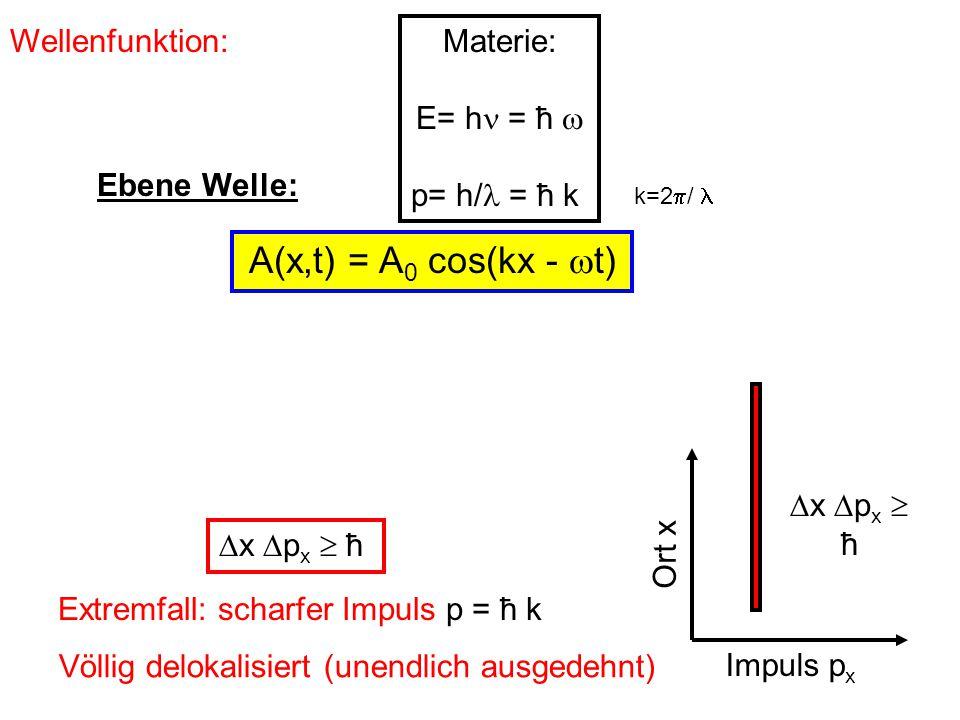 A(x,t) = A0 cos(kx - t) Wellenfunktion: Materie: E= h = ħ 