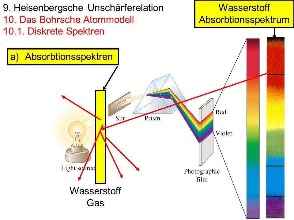 9. Heisenbergsche Unschärferelation