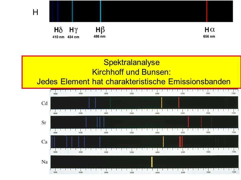 Jedes Element hat charakteristische Emissionsbanden