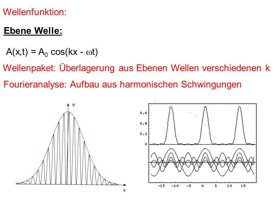 Wellenpaket: Überlagerung aus Ebenen Wellen verschiedenen k