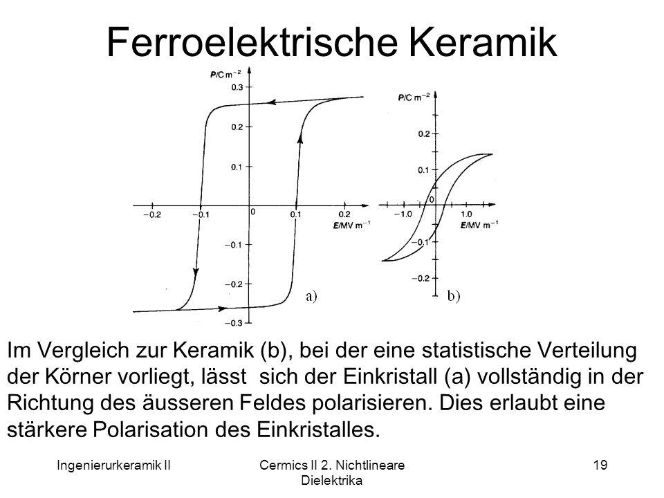 Ferroelektrische Keramik