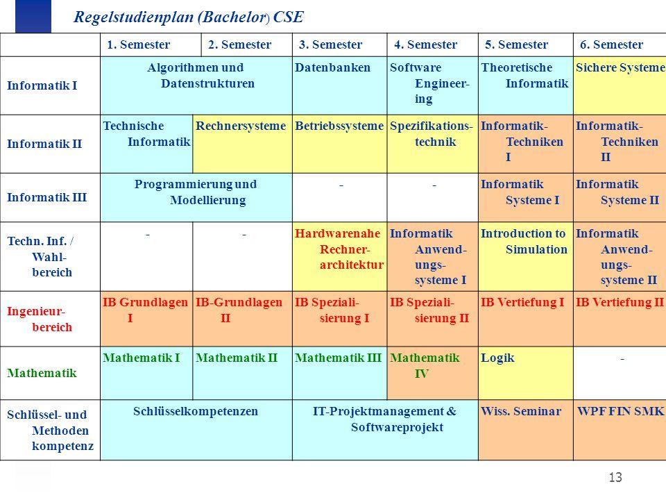 Regelstudienplan (Bachelor) CSE