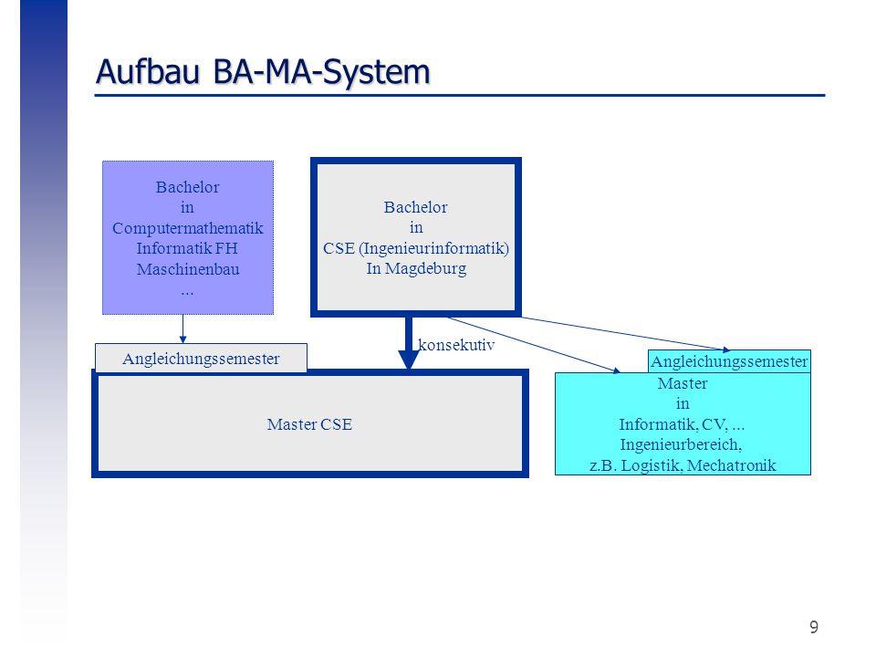 Aufbau BA-MA-System Bachelor in Computermathematik Informatik FH