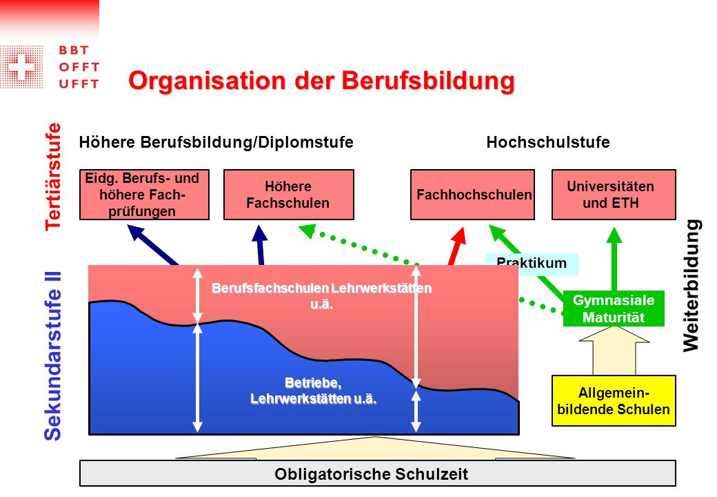 Höhere Berufsbildung/Diplomstufe
