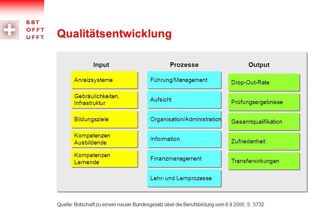 Qualitätsentwicklung