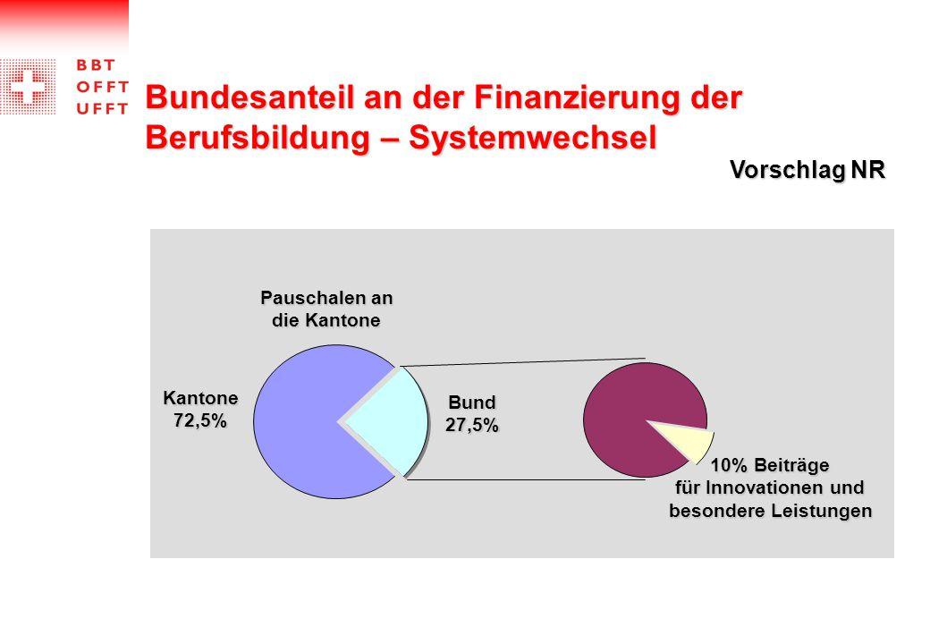 Bundesanteil an der Finanzierung der Berufsbildung – Systemwechsel