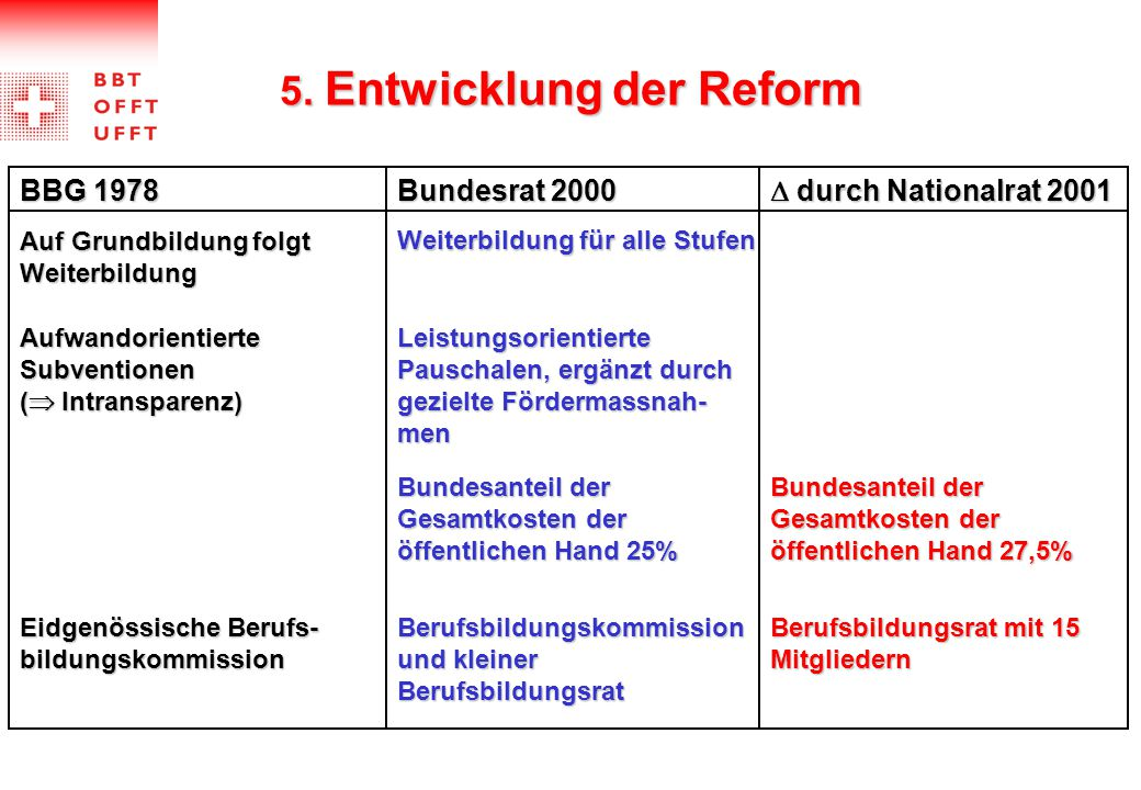 5. Entwicklung der Reform