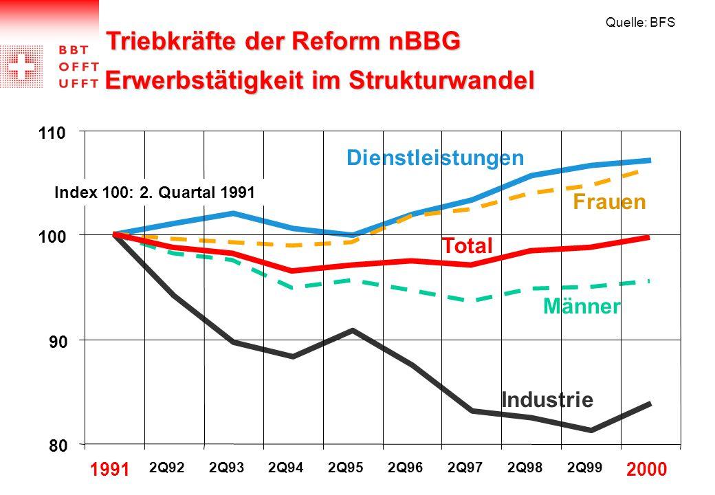Triebkräfte der Reform nBBG