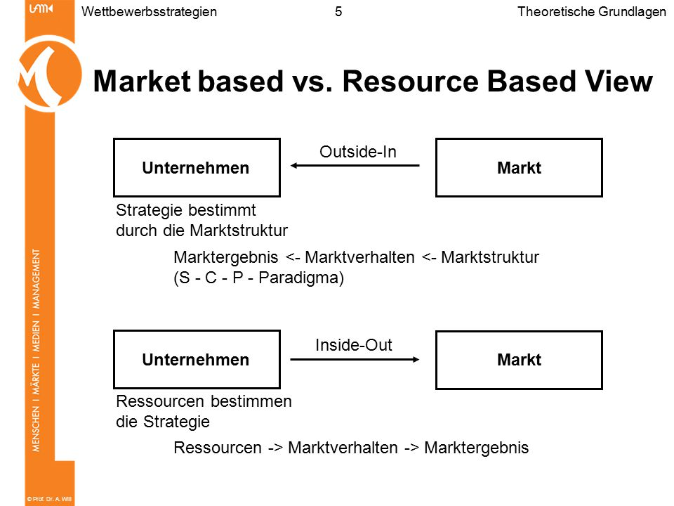 Market based vs. Resource Based View