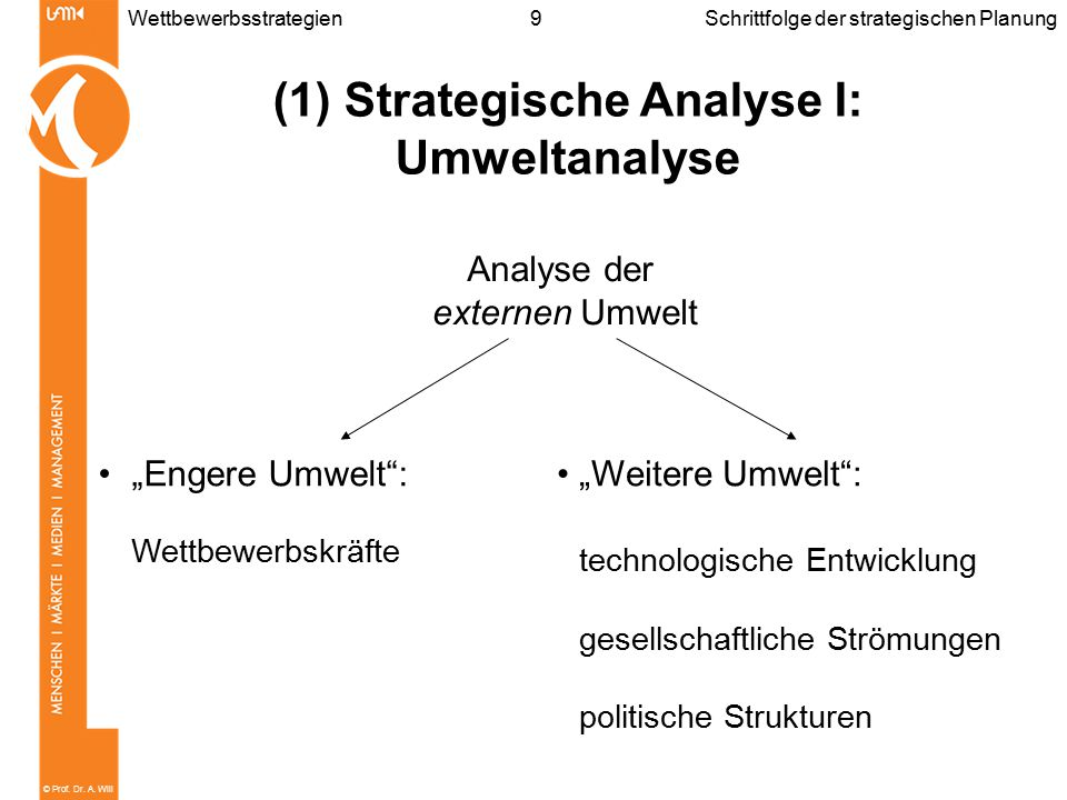 (1) Strategische Analyse I: