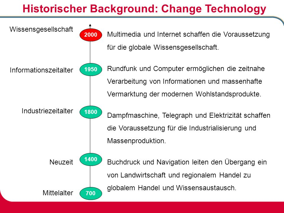 Historischer Background: Change Technology