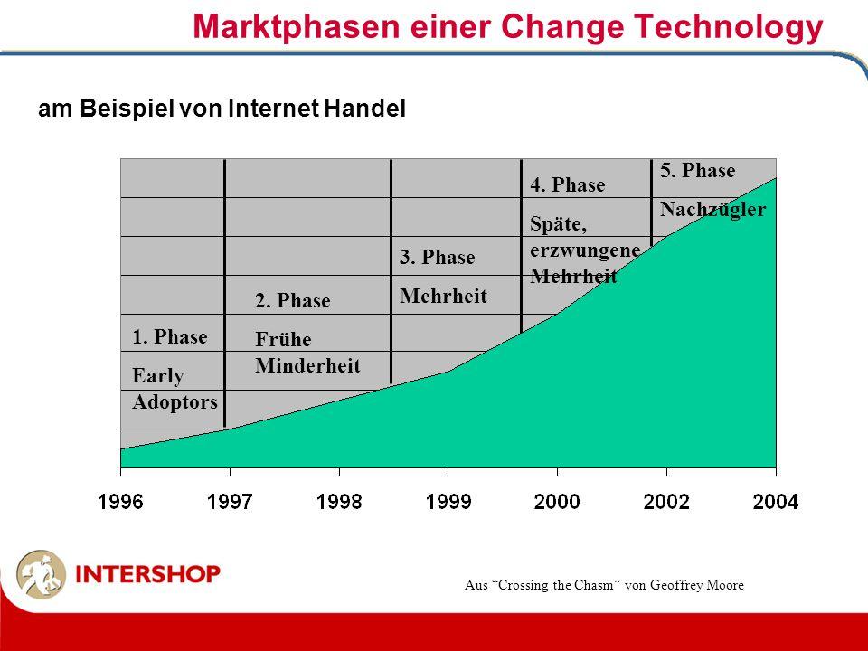 Marktphasen einer Change Technology