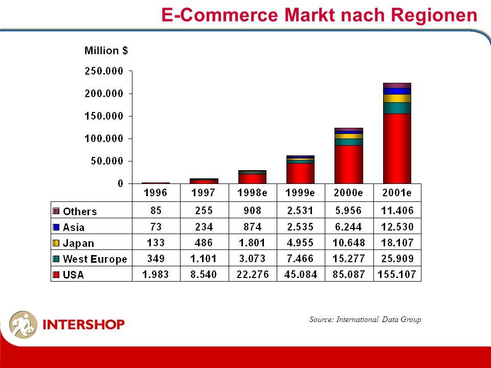 E-Commerce Markt nach Regionen