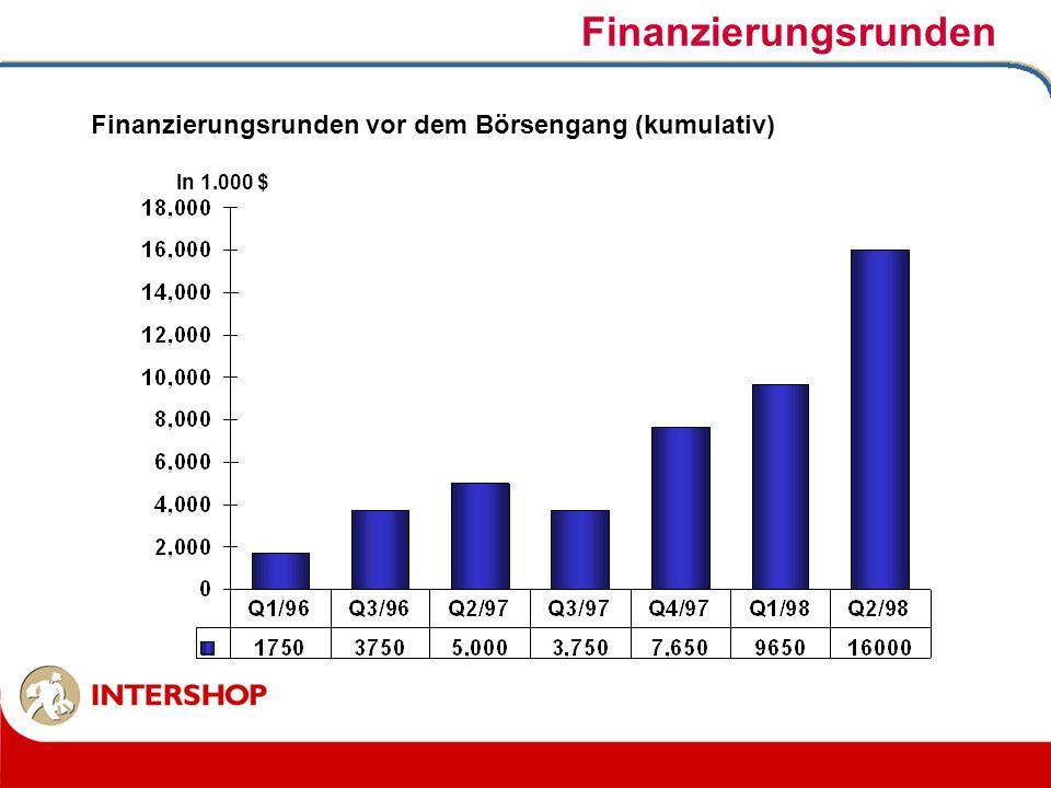 Finanzierungsrunden Finanzierungsrunden vor dem Börsengang (kumulativ)