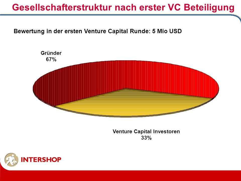 Gesellschafterstruktur nach erster VC Beteiligung