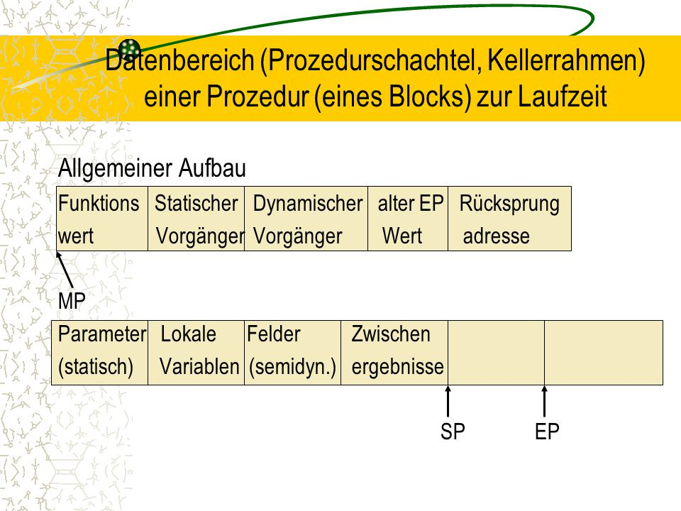 Datenbereich (Prozedurschachtel, Kellerrahmen) einer Prozedur (eines Blocks) zur Laufzeit