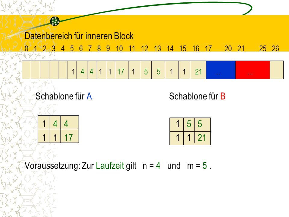 Datenbereich für inneren Block
