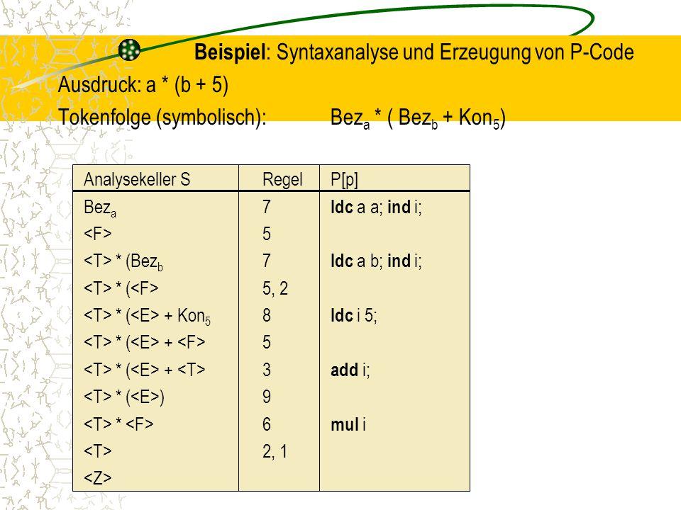 Beispiel: Syntaxanalyse und Erzeugung von P-Code Ausdruck: a * (b + 5)