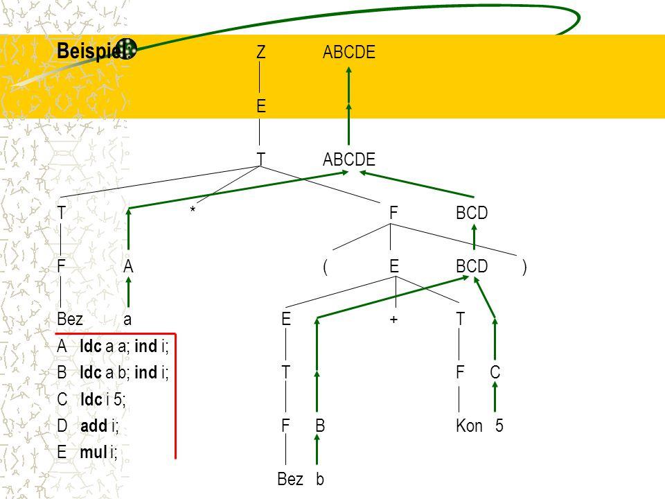 Beispiel: Z ABCDE E T ABCDE T * F BCD F A ( E BCD ) Bez a E + T
