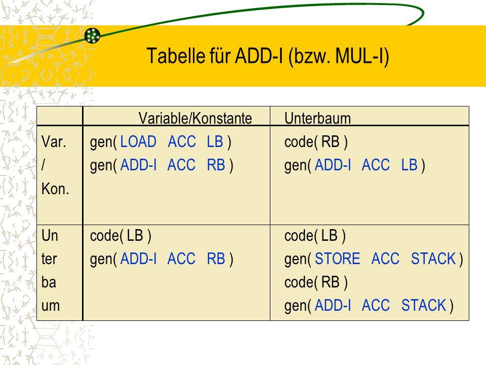 Tabelle für ADD-I (bzw. MUL-I)